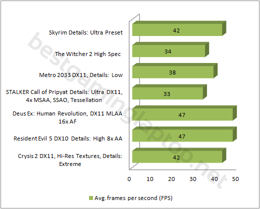 EON 15-S Gaming Performance