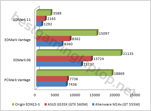 eon15s synthetic benchmarks