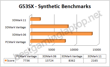 G54SX Futuremark benchmarks
