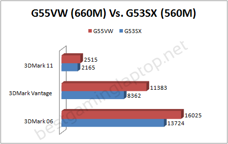 g55vw gtx 660m benchmark